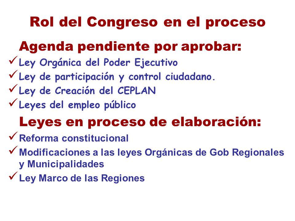 Rol del Congreso en el proceso