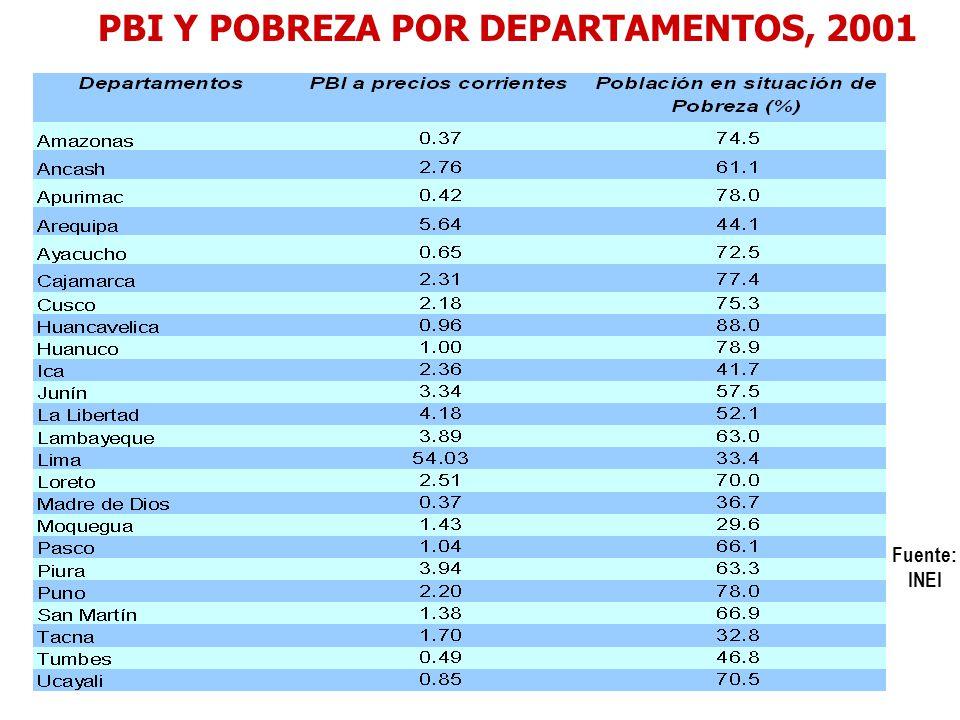 PBI Y POBREZA POR DEPARTAMENTOS, 2001