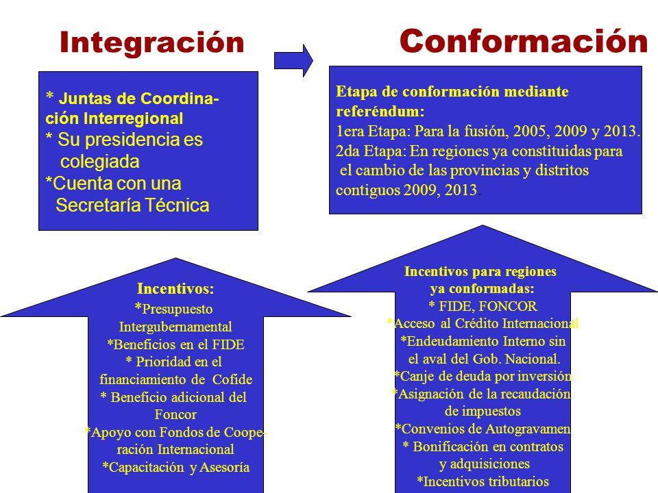 Integración Conformación