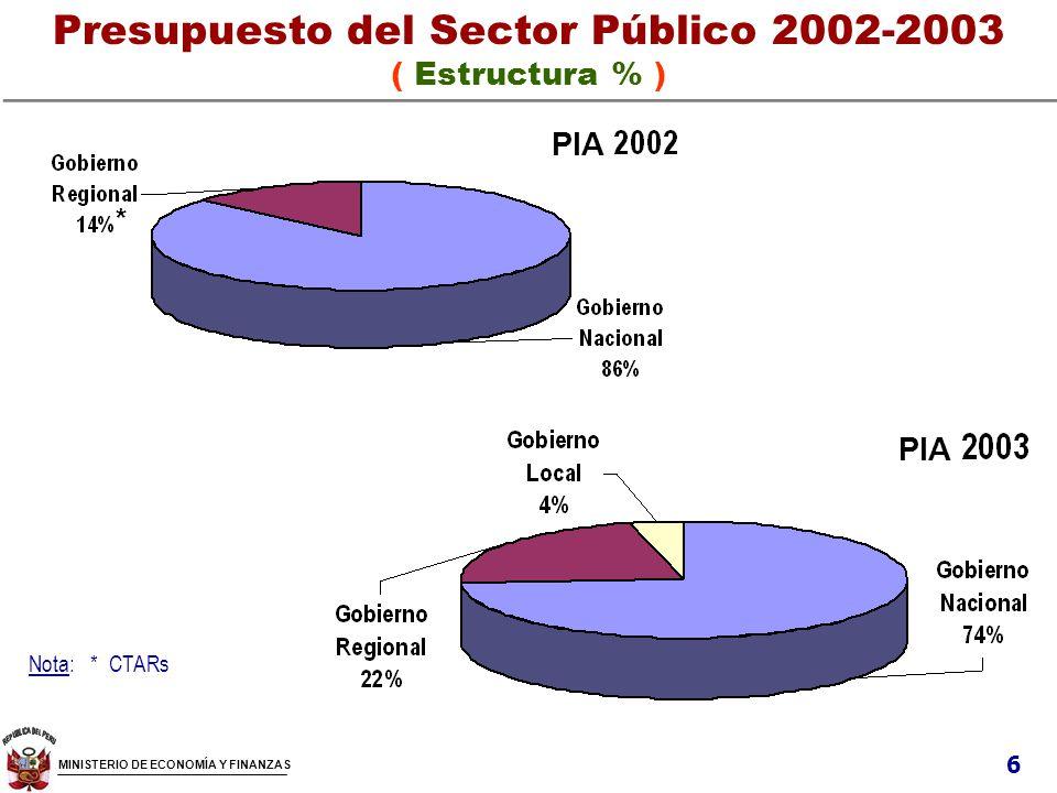 Presupuesto del Sector Público 2002-2003 ( Estructura % )