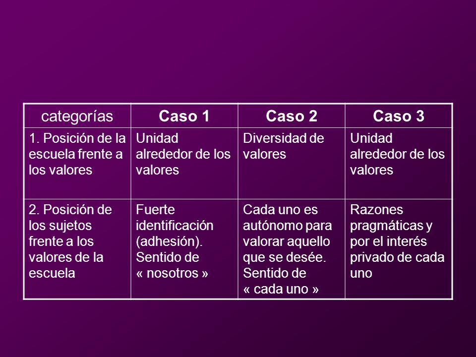 categorías Caso 1 Caso 2 Caso 3