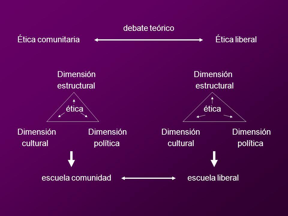 debate teórico Ética comunitaria Ética liberal.