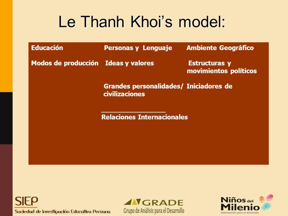 Le Thanh Khoi's model: Educación Personas y Lenguaje Ambiente Geográfico. Modos de producción Ideas y valores Estructuras y.