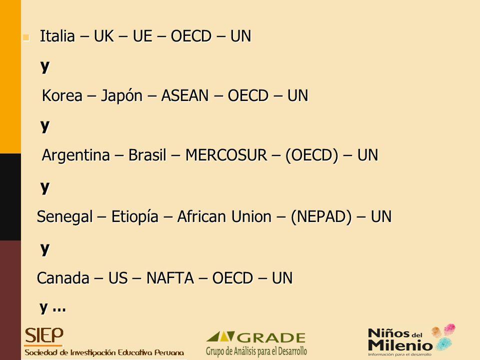 Italia – UK – UE – OECD – UN y Korea – Japón – ASEAN – OECD – UN