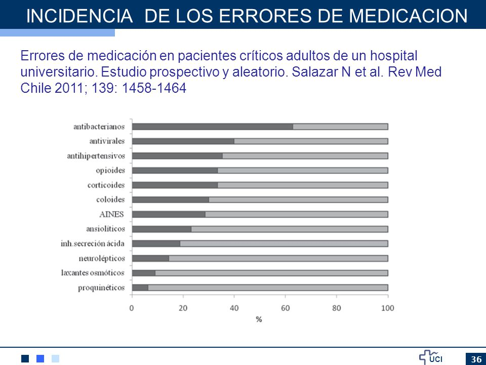 INCIDENCIA DE LOS ERRORES DE MEDICACION