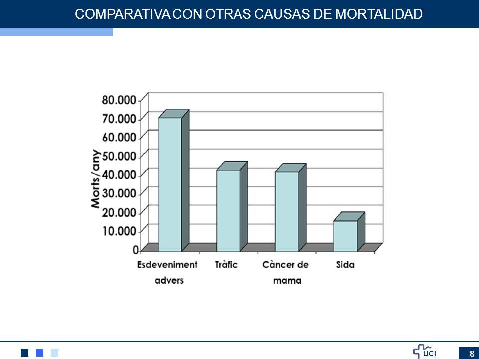 COMPARATIVA CON OTRAS CAUSAS DE MORTALIDAD