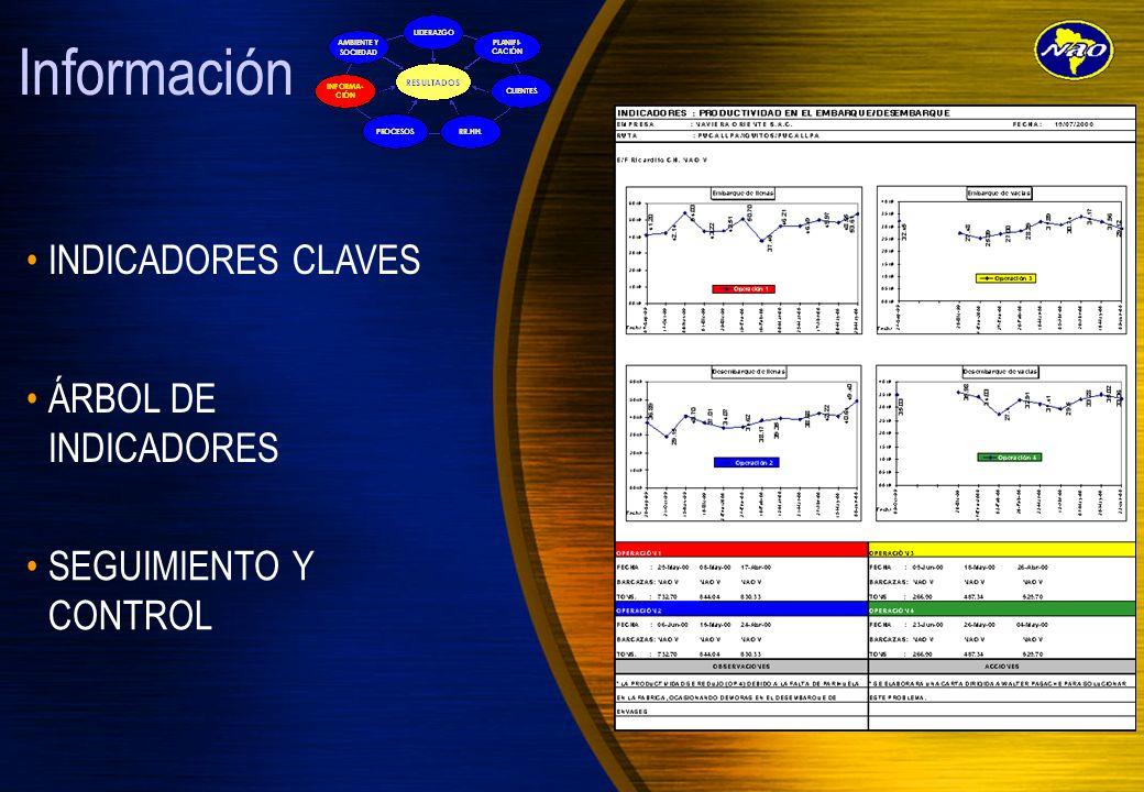 Información INDICADORES CLAVES ÁRBOL DE INDICADORES
