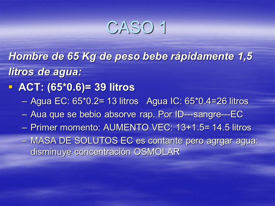 CASO 1 Hombre de 65 Kg de peso bebe rápidamente 1,5 litros de agua: