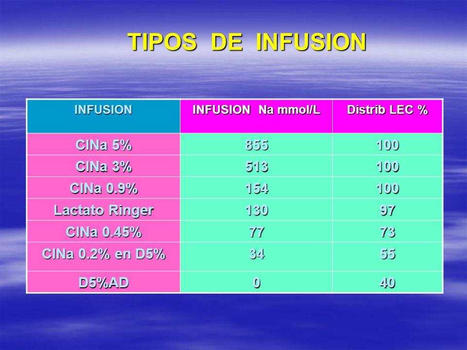 TIPOS DE INFUSION ClNa 5% 855 100 ClNa 3% 513 ClNa 0.9% 154
