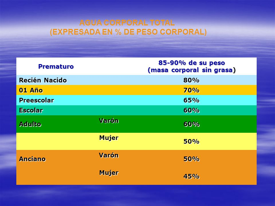 AGUA CORPORAL TOTAL (EXPRESADA EN % DE PESO CORPORAL)