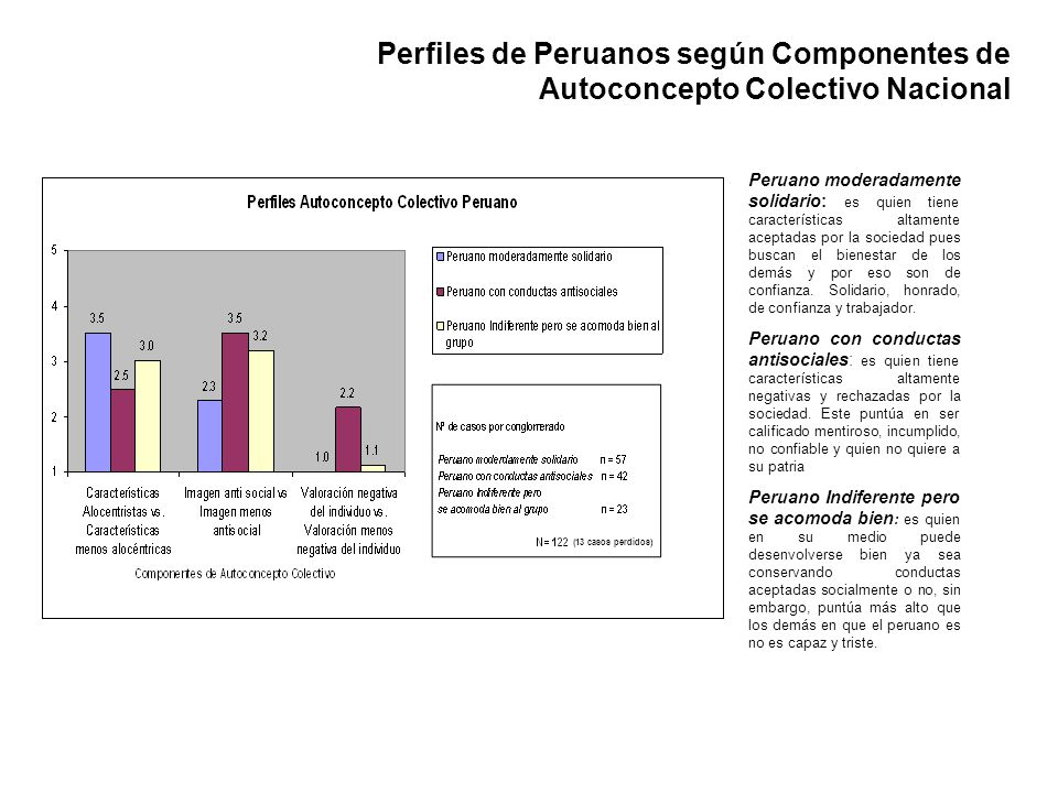Perfiles de Peruanos según Componentes de Autoconcepto Colectivo Nacional