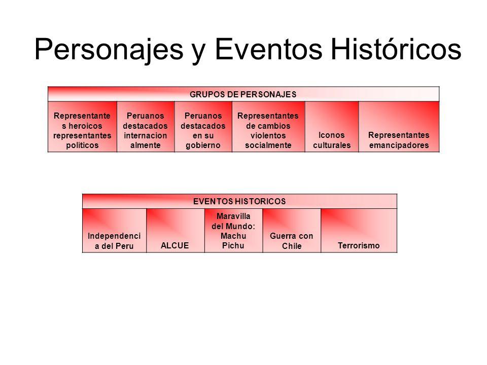 Personajes y Eventos Históricos