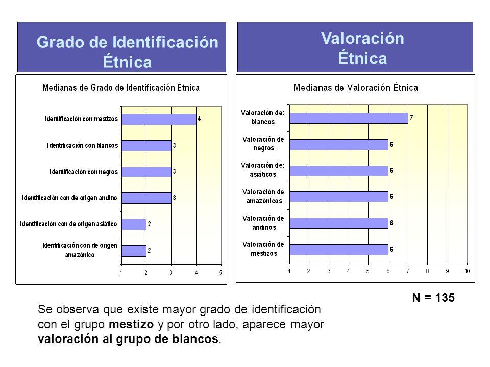 Grado de Identificación Étnica