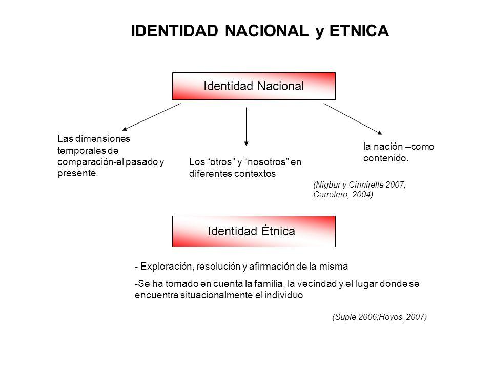 IDENTIDAD NACIONAL y ETNICA