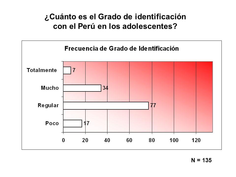 ¿Cuánto es el Grado de identificación con el Perú en los adolescentes