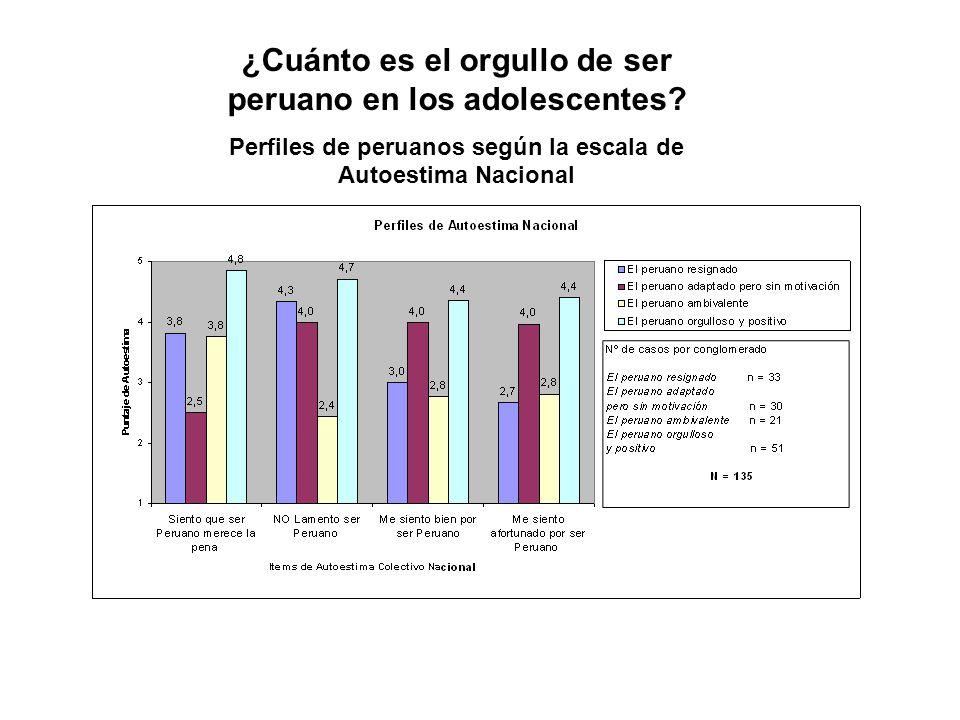 ¿Cuánto es el orgullo de ser peruano en los adolescentes