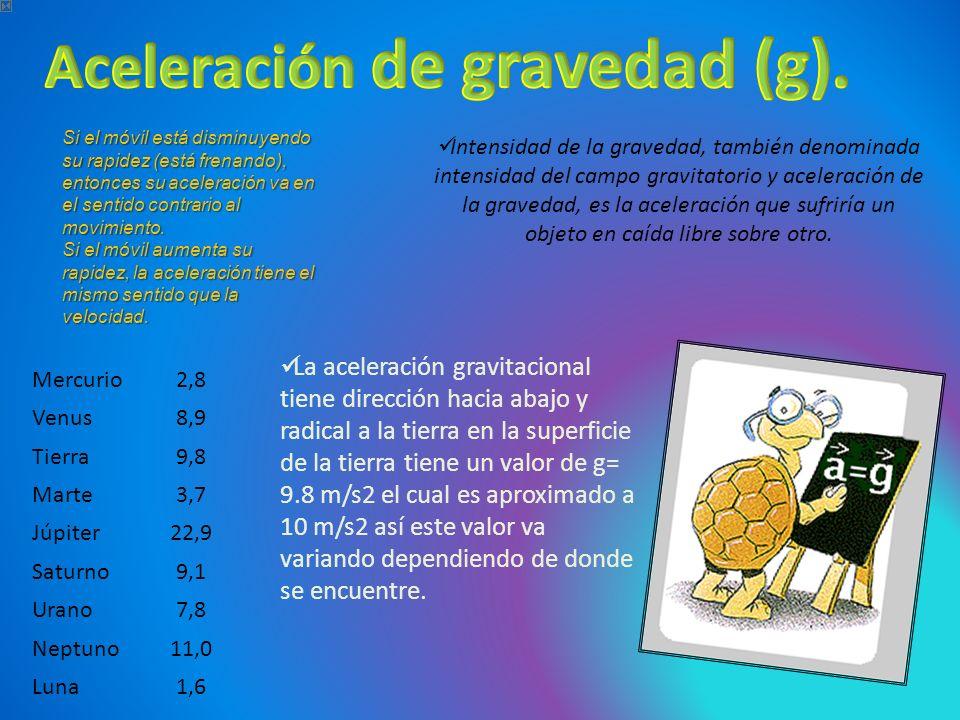 Aceleración de gravedad (g).