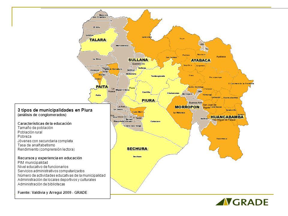 3 tipos de municipalidades en Piura