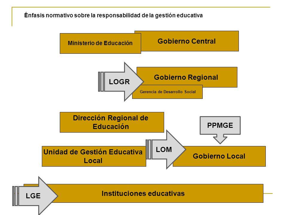 Énfasis normativo sobre la responsabilidad de la gestión educativa