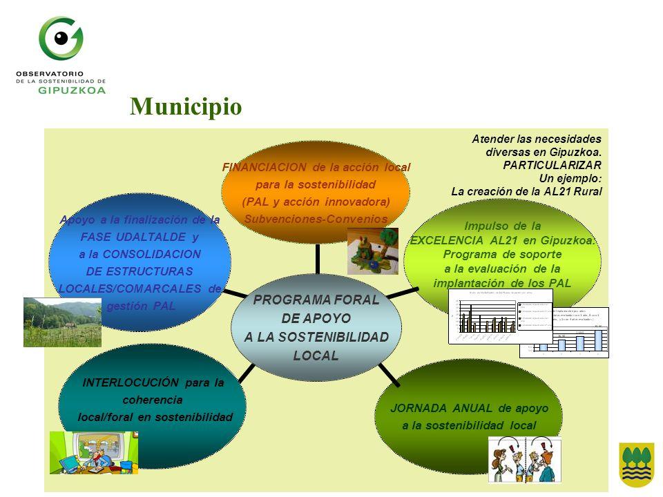 Municipio Atender las necesidades diversas en Gipuzkoa. PARTICULARIZAR