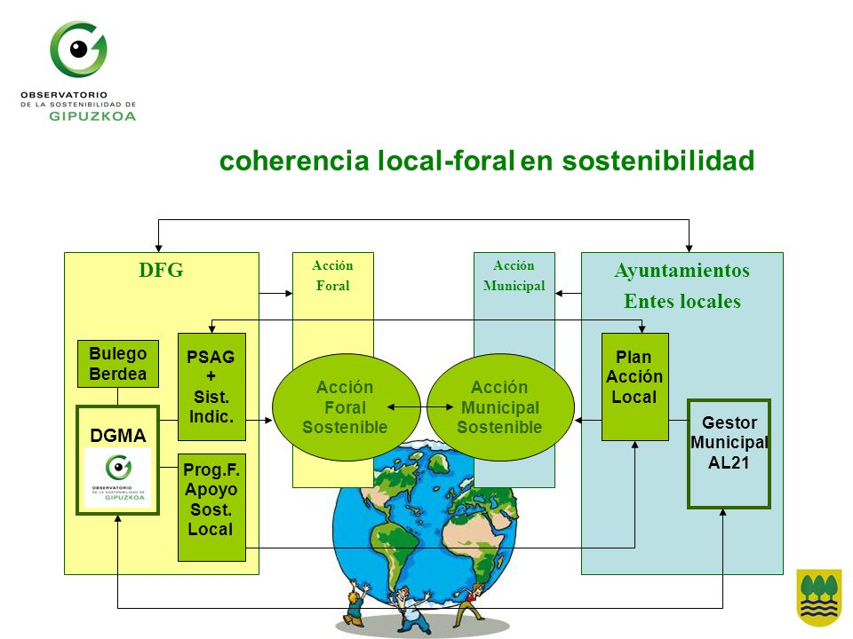 coherencia local-foral en sostenibilidad
