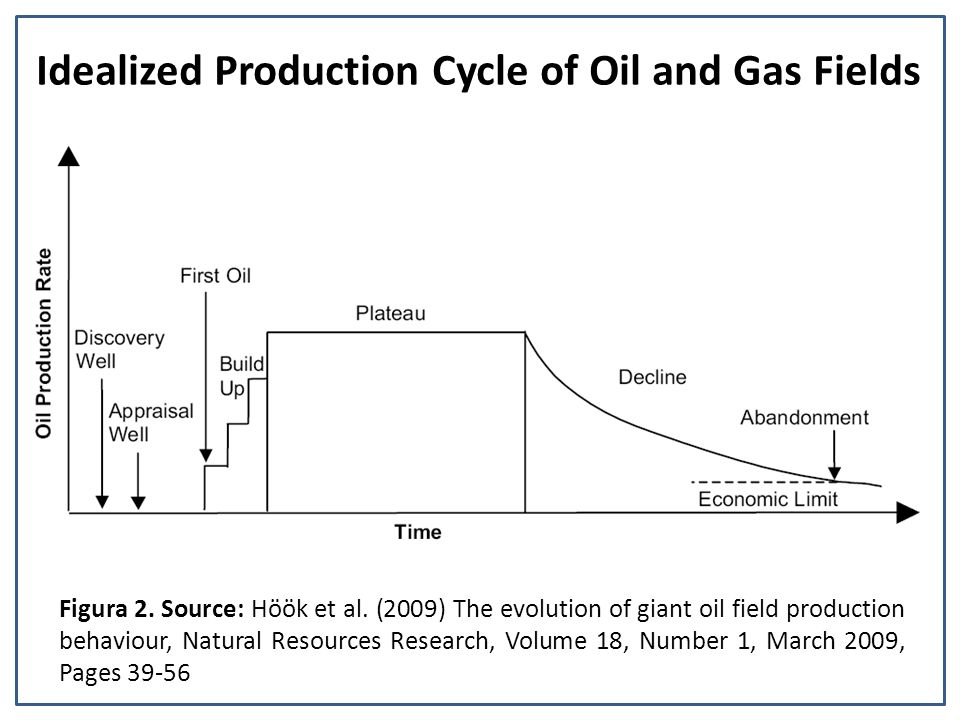 Idealized Production Cycle of Oil and Gas Fields