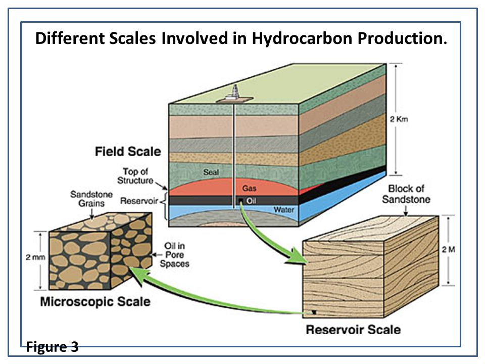 Different Scales Involved in Hydrocarbon Production.