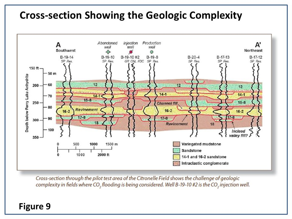 Cross-section Showing the Geologic Complexity