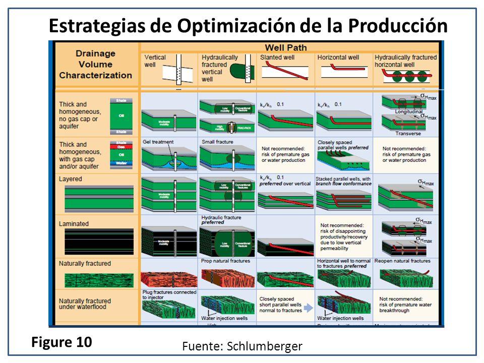 Estrategias de Optimización de la Producción
