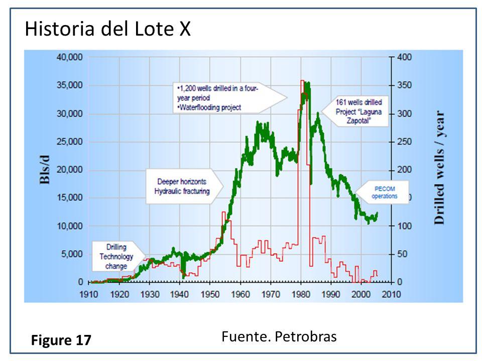Historia del Lote X Fuente. Petrobras Figure 17