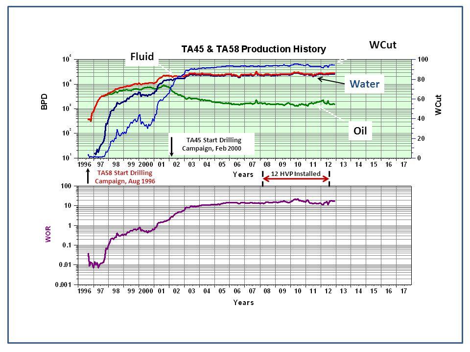 WCut Fluid Water Oil TA45 Start Drilling Campaign, Feb 2000