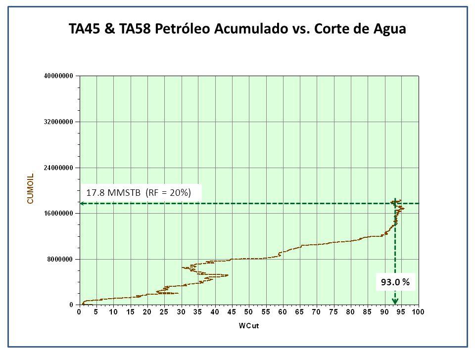 TA45 & TA58 Petróleo Acumulado vs. Corte de Agua