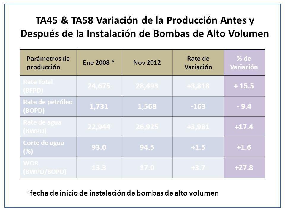 TA45 & TA58 Variación de la Producción Antes y Después de la Instalación de Bombas de Alto Volumen