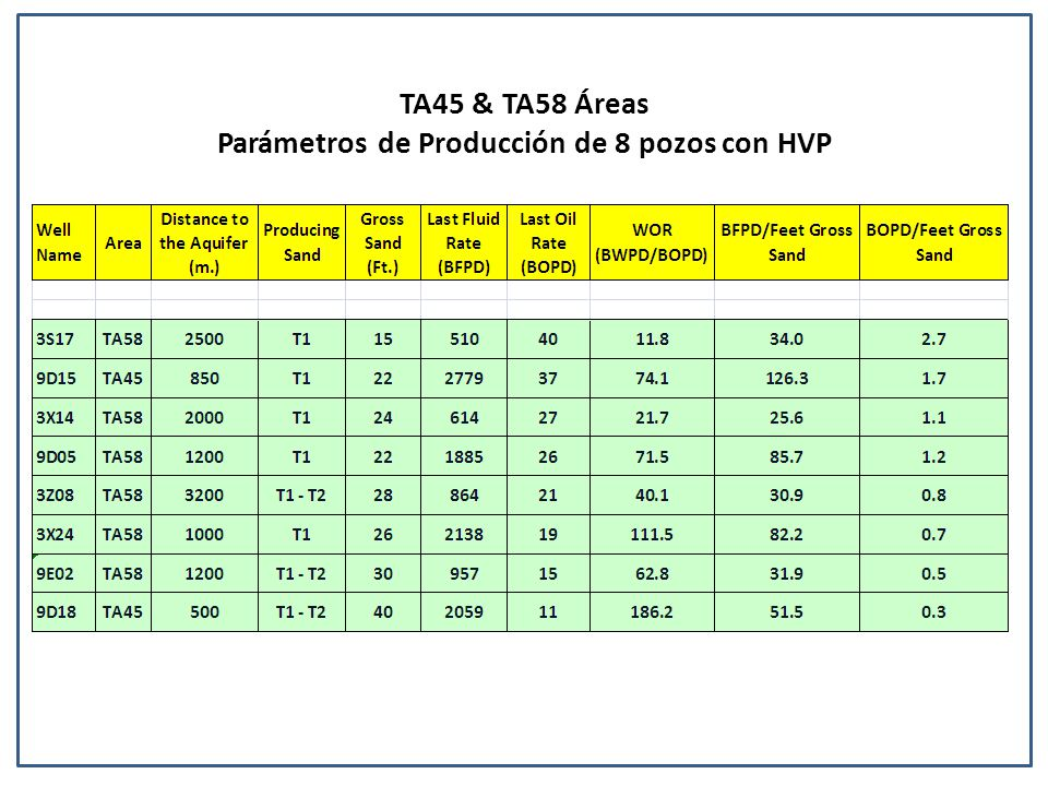 Parámetros de Producción de 8 pozos con HVP