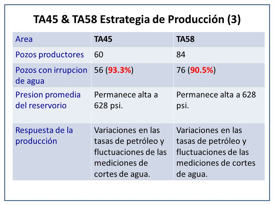 TA45 & TA58 Estrategia de Producción (3)