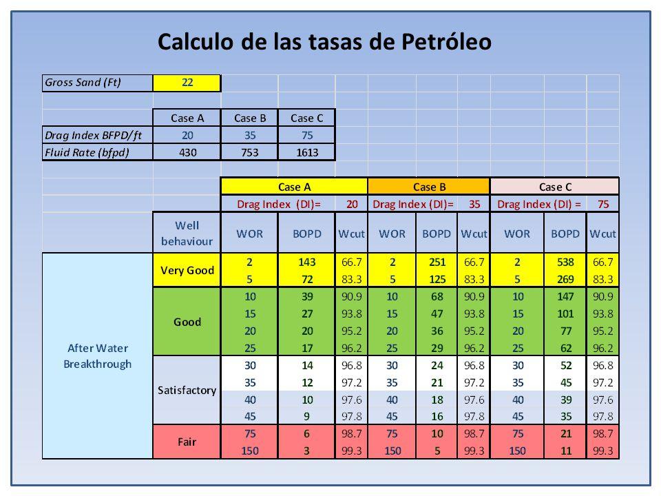 Calculo de las tasas de Petróleo