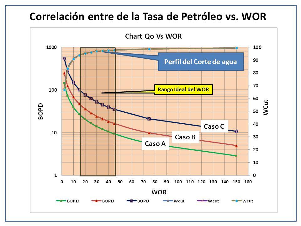 Correlación entre de la Tasa de Petróleo vs. WOR