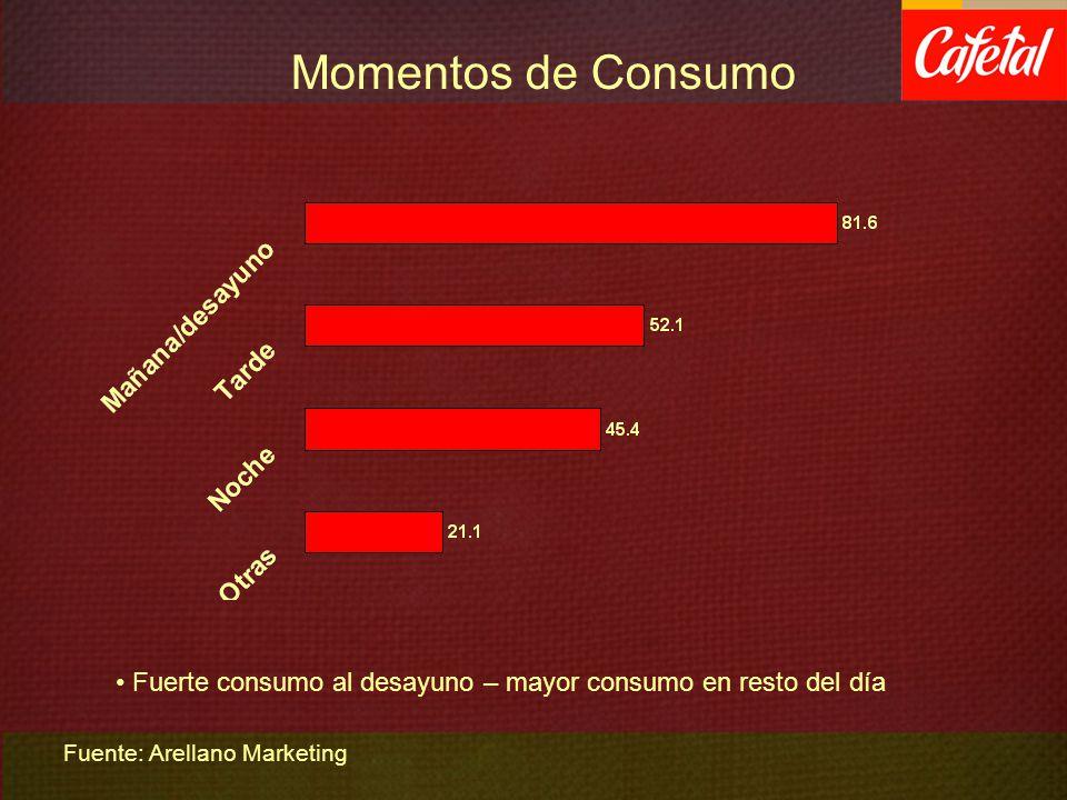 Momentos de Consumo Fuerte consumo al desayuno – mayor consumo en resto del día.