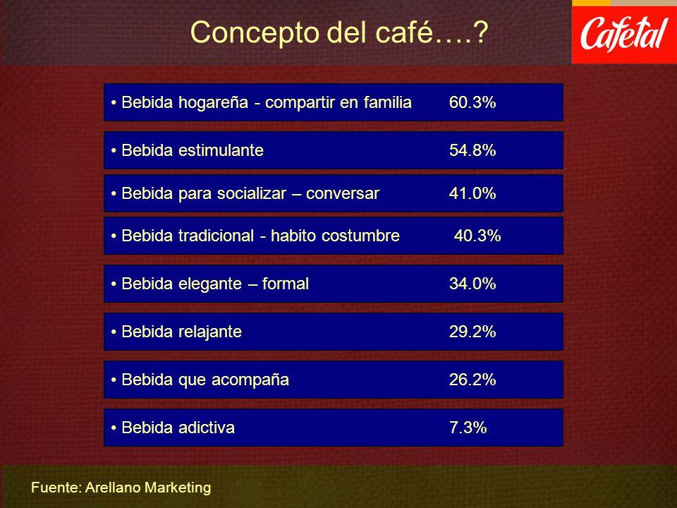 Concepto del café…. Bebida hogareña - compartir en familia 60.3%