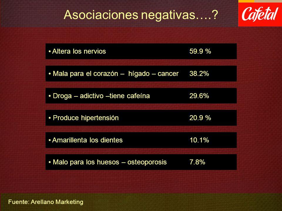 Asociaciones negativas….