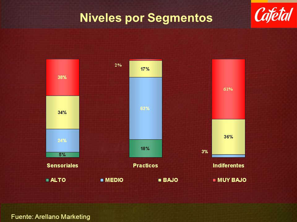 Niveles por Segmentos Fuente: Arellano Marketing