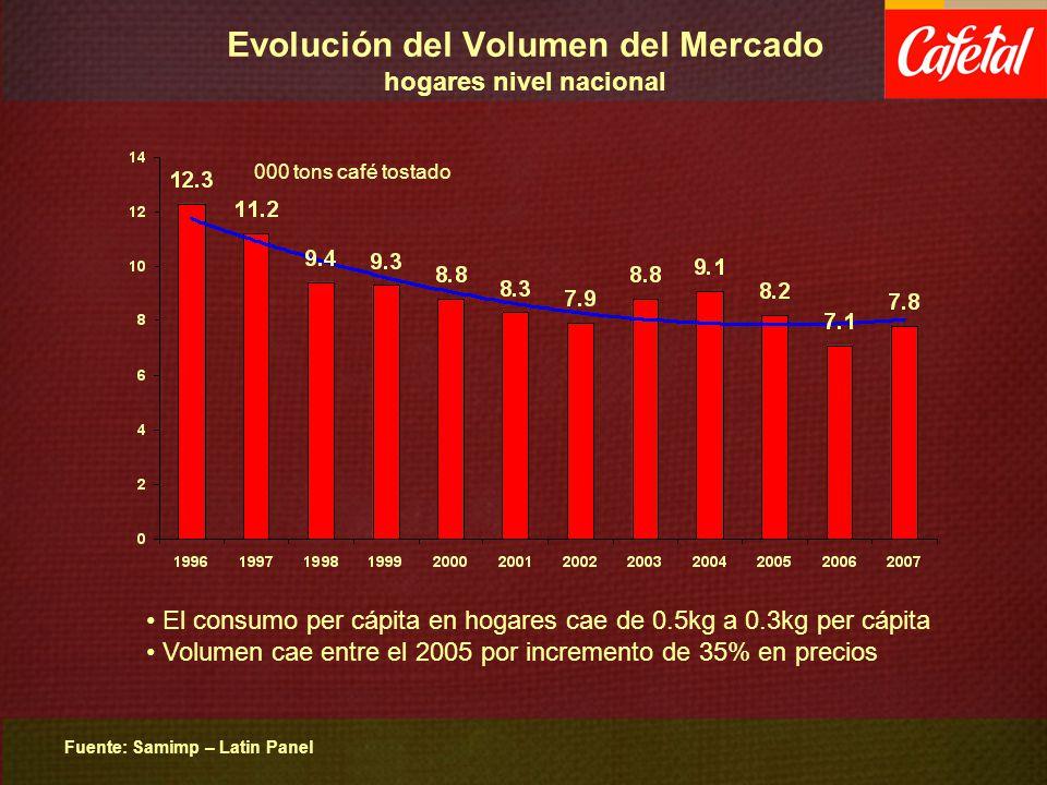 Evolución del Volumen del Mercado hogares nivel nacional