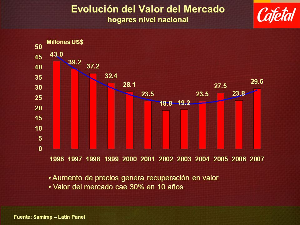 Evolución del Valor del Mercado hogares nivel nacional