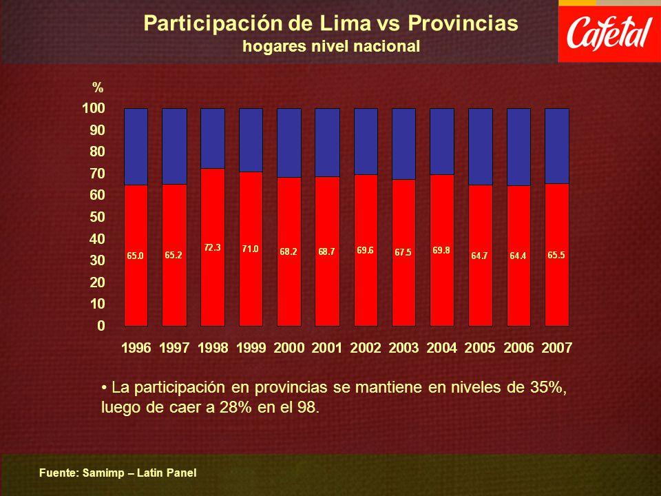 Participación de Lima vs Provincias hogares nivel nacional