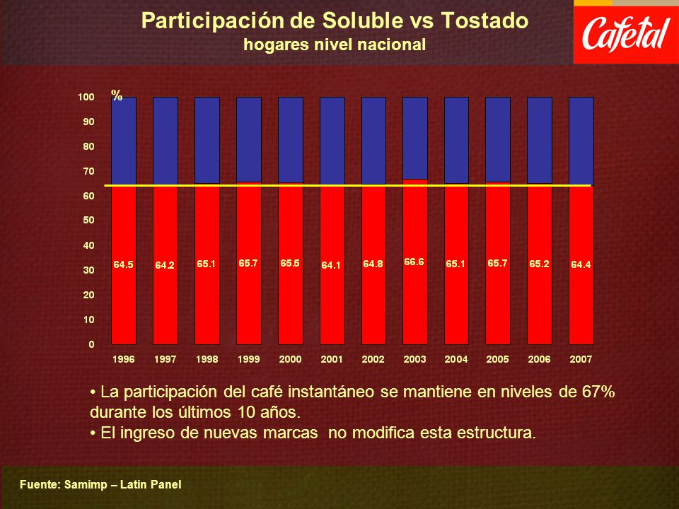 Participación de Soluble vs Tostado hogares nivel nacional