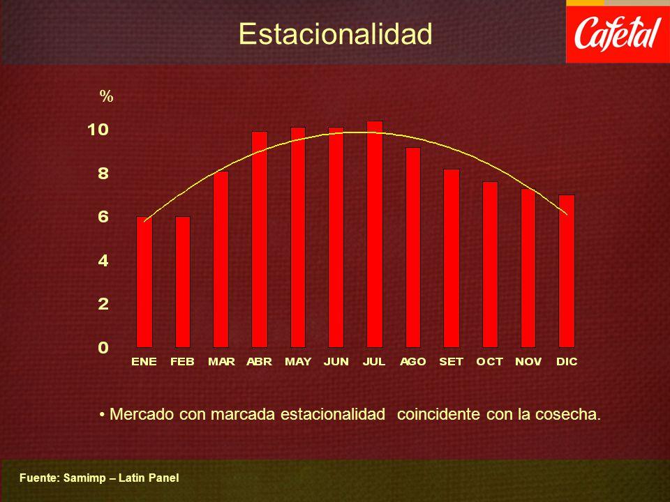 Estacionalidad % Mercado con marcada estacionalidad coincidente con la cosecha.