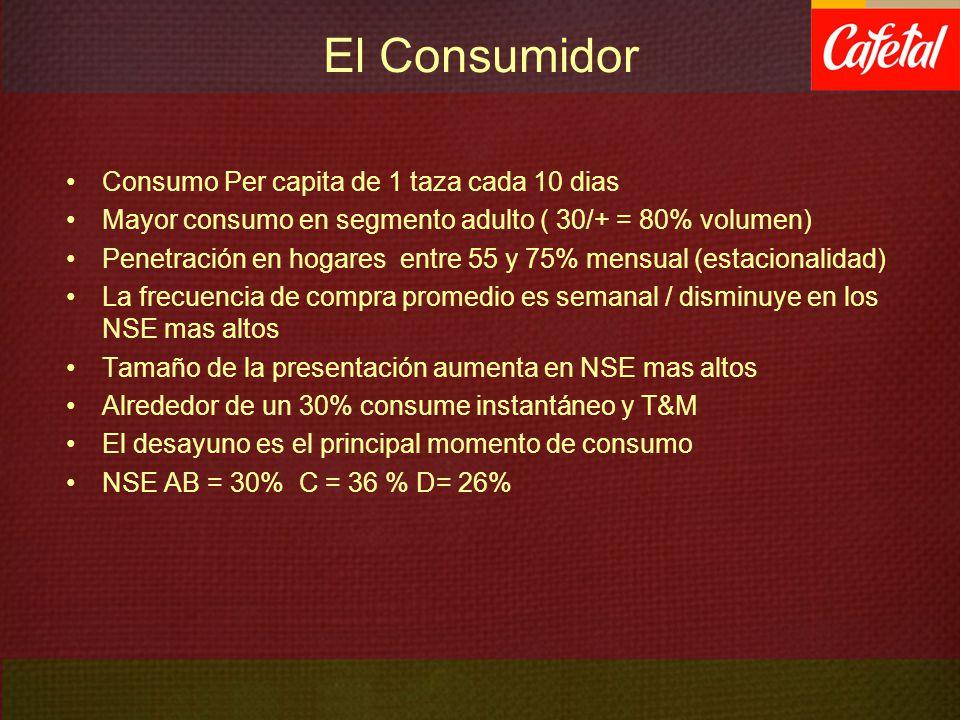 El Consumidor Consumo Per capita de 1 taza cada 10 dias