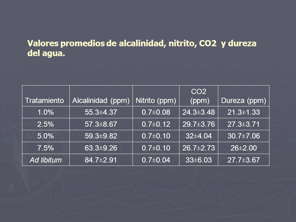 Valores promedios de alcalinidad, nitrito, CO2 y dureza del agua.