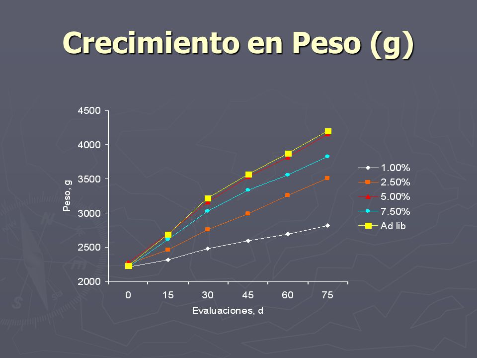 Crecimiento en Peso (g)