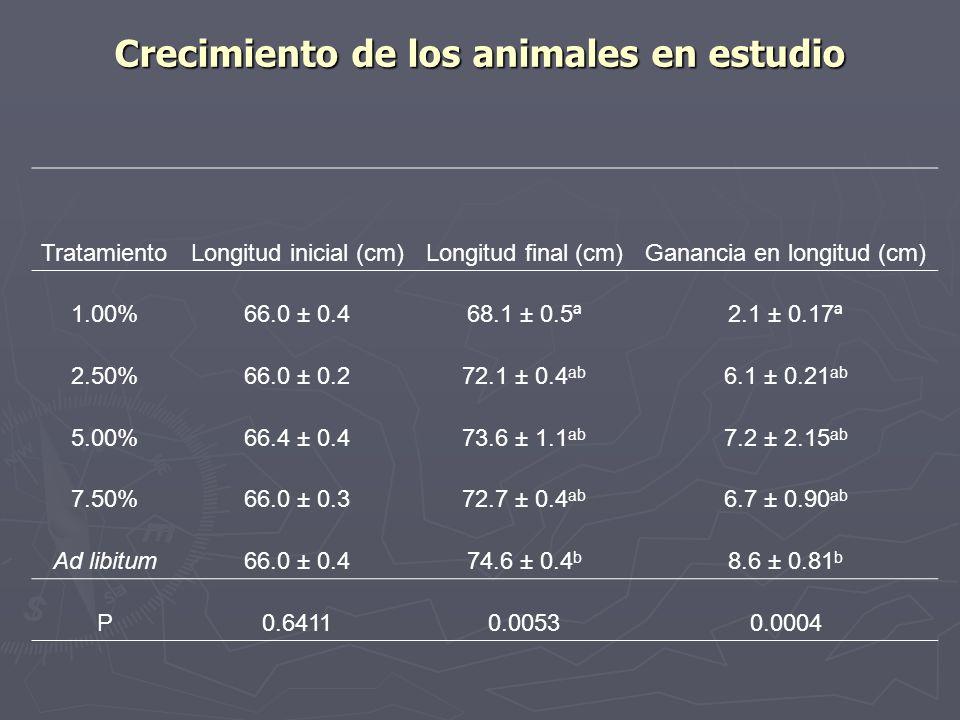 Crecimiento de los animales en estudio